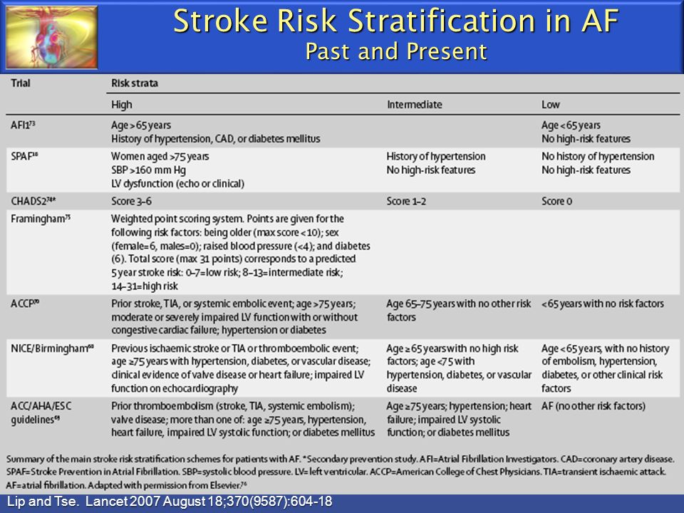Stroke Risk Stratification in AF Past and Present Lip and Tse. Lancet 2007 August 18;370(9587):604-18