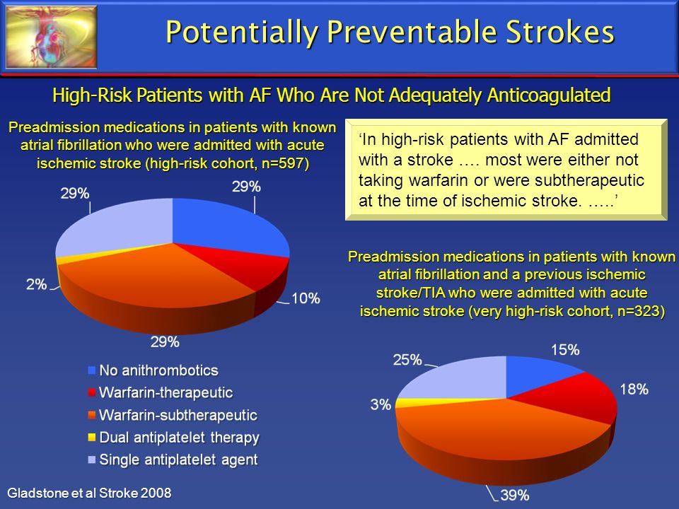 Potentially Preventable Strokes Gladstone et al Stroke 2008 High-Risk Patients with AF Who Are Not Adequately Anticoagulated Preadmission medications
