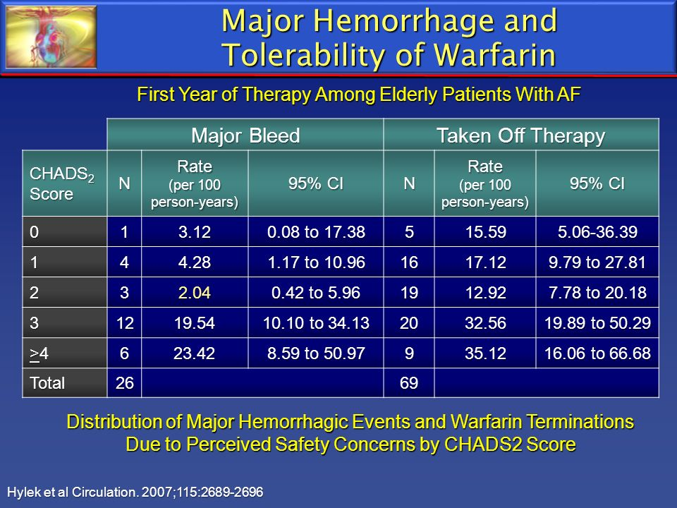Major Hemorrhage and Tolerability of Warfarin Distribution of Major Hemorrhagic Events and Warfarin Terminations Due to Perceived Safety Concerns by C