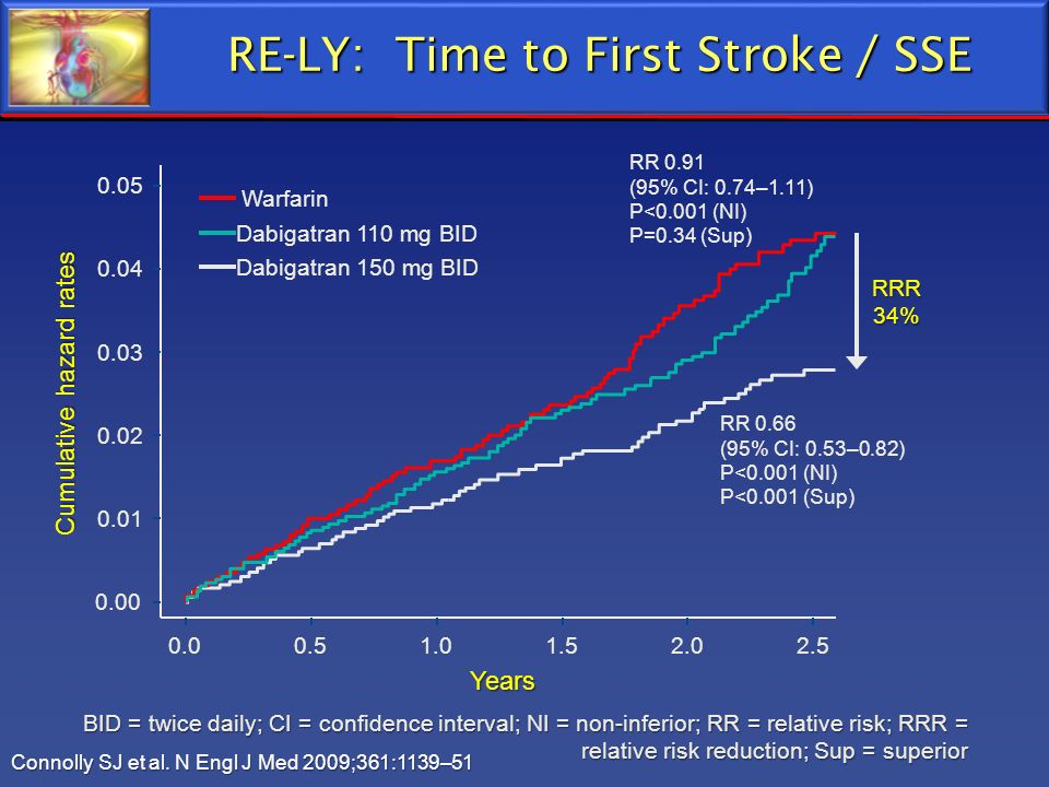 RE-LY: Time to First Stroke / SSE Connolly SJ et al. N Engl J Med 2009;361:1139–51 BID = twice daily; CI = confidence interval; NI = non-inferior; RR