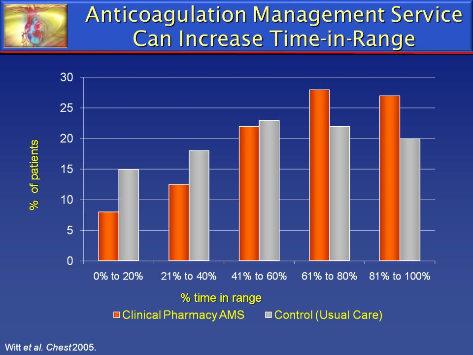 Anticoagulation Management Service Can Increase Time-in-Range % time in range % of patients Witt et al. Chest 2005.