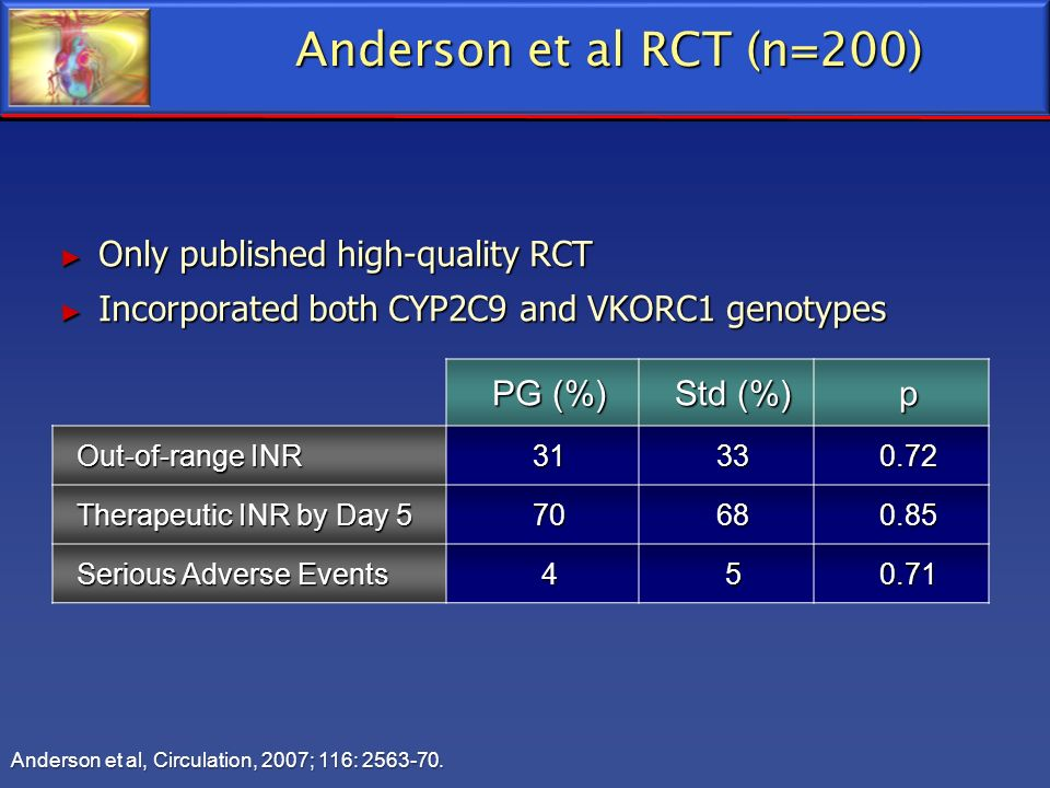 Anderson et al RCT (n=200) Only published high-quality RCT Only published high-quality RCT Incorporated both CYP2C9 and VKORC1 genotypes Incorporated