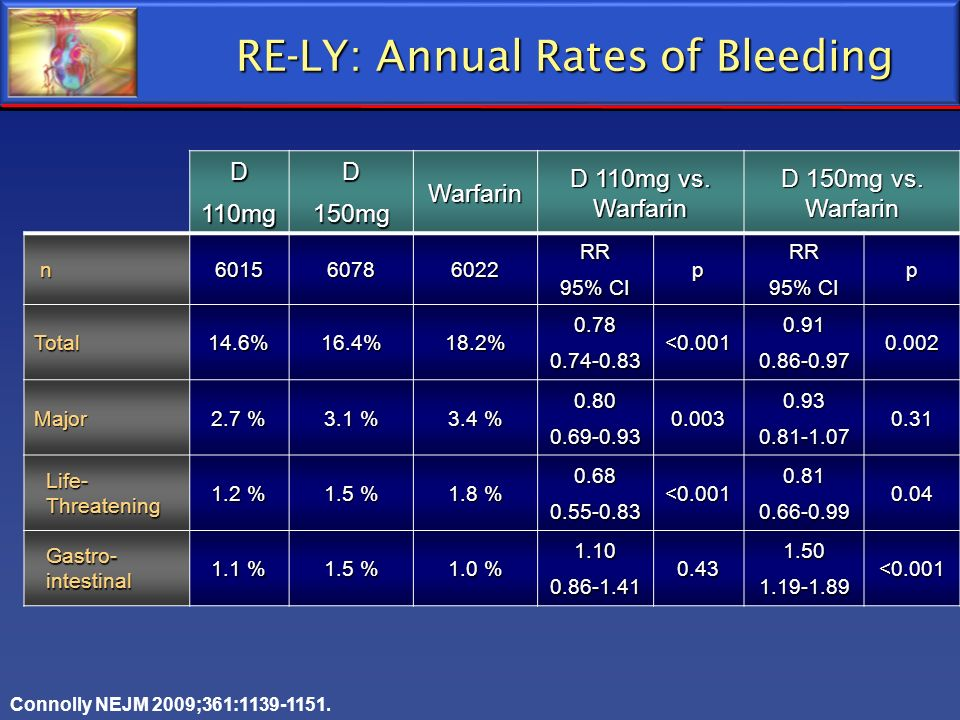 RE-LY: Annual Rates of Bleeding RE-LY: Annual Rates of Bleeding D110mgD150mgWarfarin D 110mg vs. Warfarin D 150mg vs. Warfarin n601560786022RR 95% CI