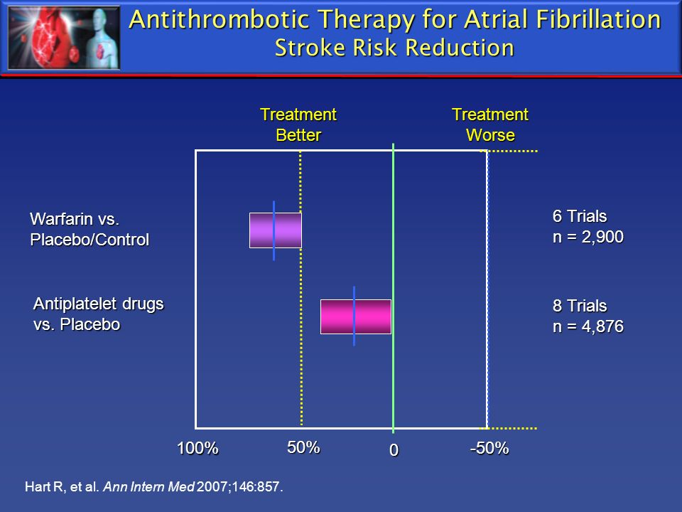 Antithrombotic Therapy for Atrial Fibrillation Stroke Risk Reduction Antiplatelet drugs vs. Placebo Warfarin vs. Placebo/Control 100% 50% 0 -50% 6 Tri