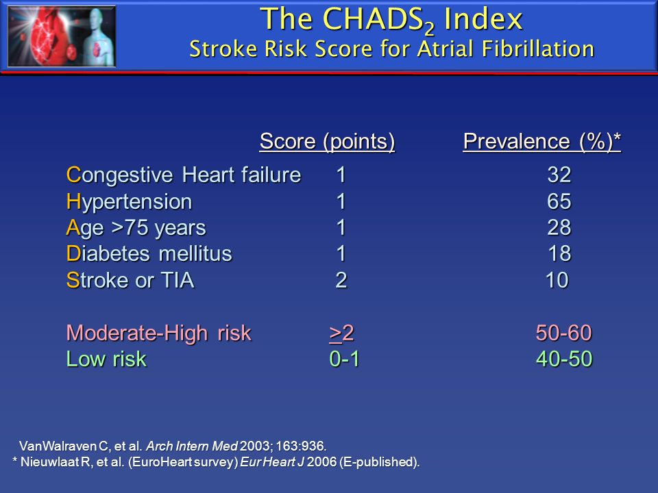 The CHADS 2 Index Stroke Risk Score for Atrial Fibrillation Congestive Heart failure 1 32 Hypertension 1 65 Age >75 years 1 28 Diabetes mellitus 1 18