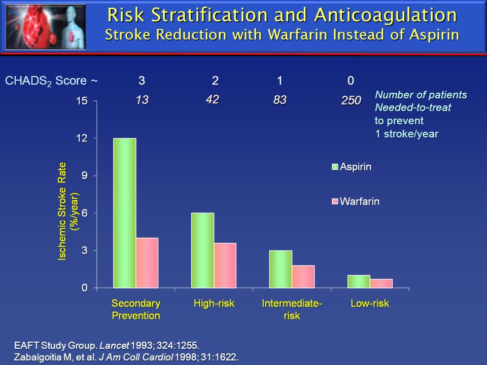 Risk Stratification and Anticoagulation Stroke Reduction with Warfarin Instead of Aspirin Number of patients Needed-to-treat to prevent 1 stroke/year