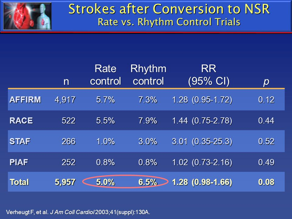 Strokes after Conversion to NSR Rate vs. Rhythm Control Trials n Rate control Rhythm control RR (95% CI) p AFFIRM4,9175.7%7.3% 1.28 (0.95-1.72) 0.12 R