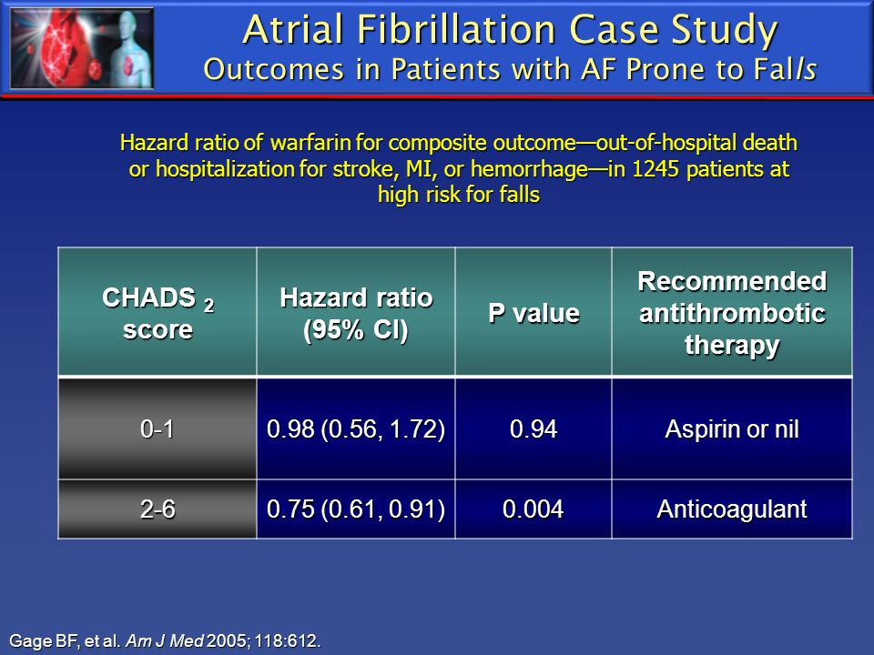 Atrial Fibrillation Case Study Outcomes in Patients with AF Prone to Falls Gage BF, et al. Am J Med 2005; 118:612. CHADS 2 score Hazard ratio (95% CI)