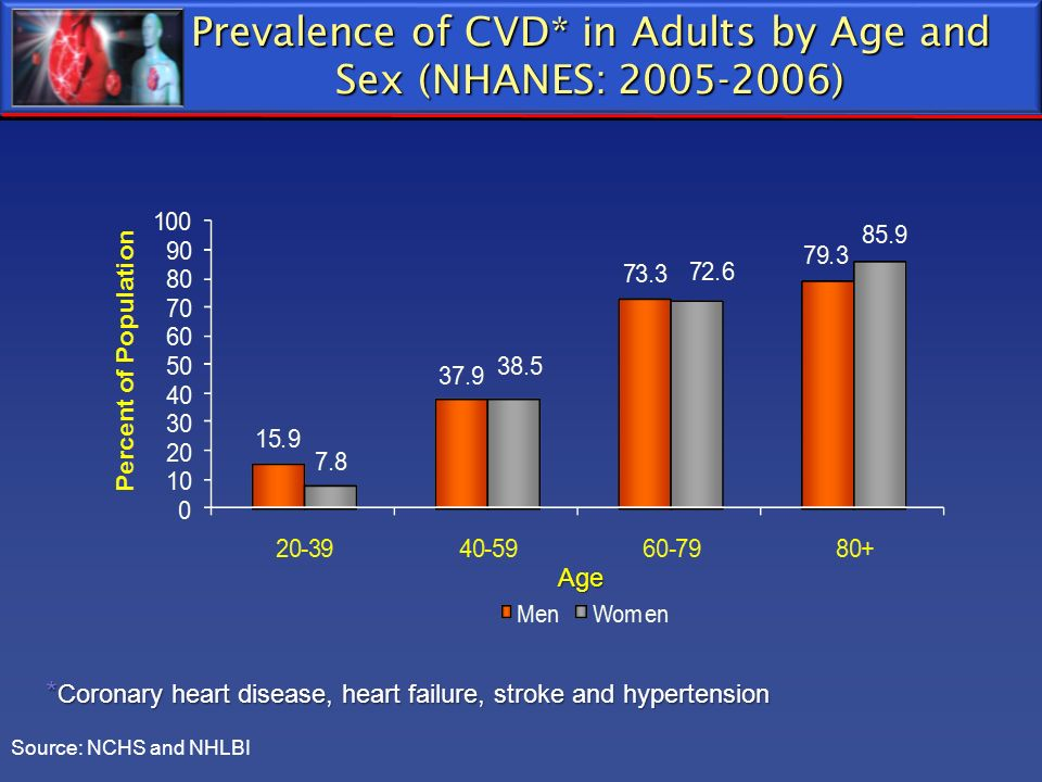 * Coronary heart disease, heart failure, stroke and hypertension Prevalence of CVD* in Adults by Age and Sex (NHANES: 2005-2006) Source: NCHS and NHLB