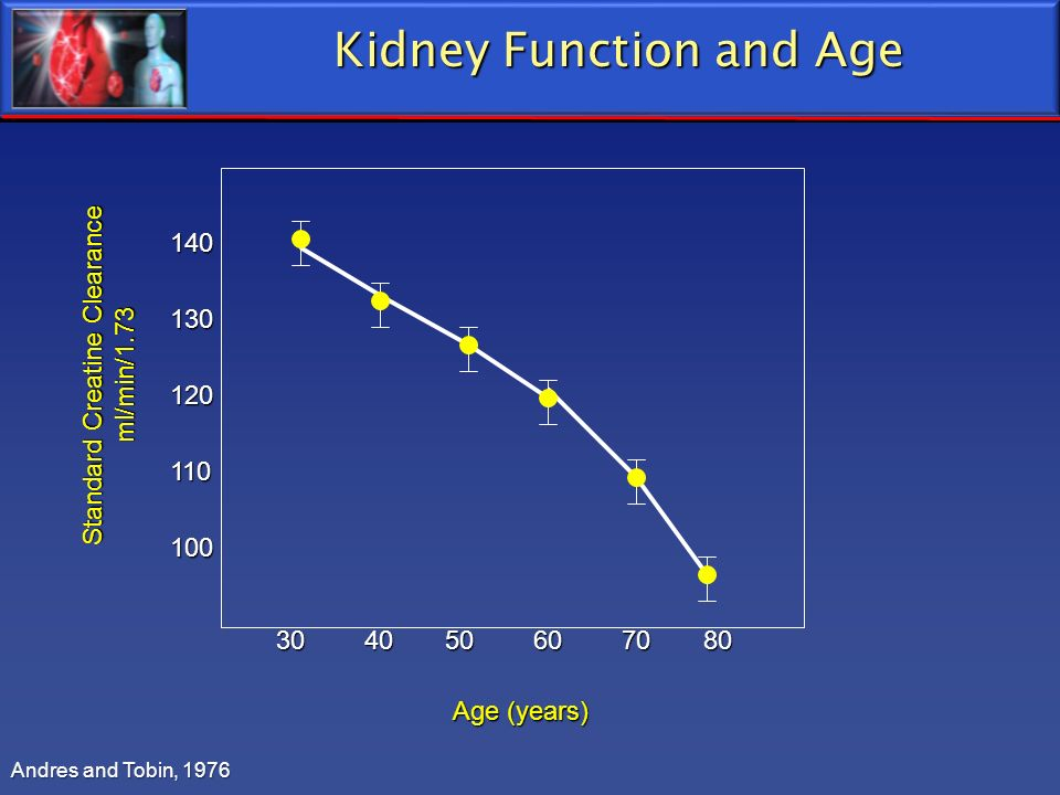 Kidney Function and Age Andres and Tobin, 1976 Age (years) Standard Creatine Clearance ml/min/1.73 30 40 50 60 70 80 140130120110100