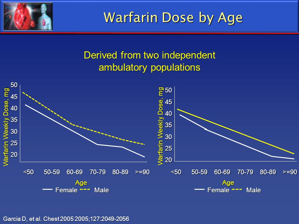 Warfarin Dose by Age Derived from two independent ambulatory populations Garcia D, et al. Chest 2005 2005;127:2049-2056 Female Male AgeAge Warfarin We