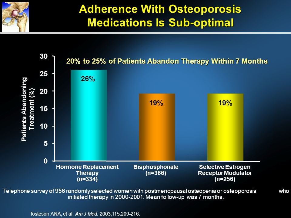 Adherence With Osteoporosis Medications Is Sub-optimal Tosteson ANA, et al. Am J Med. 2003;115:209-216. 20% to 25% of Patients Abandon Therapy Within