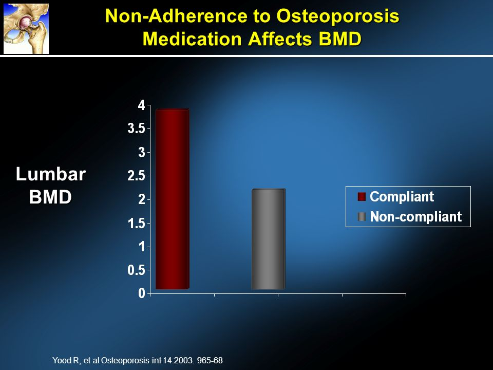 Non-Adherence to Osteoporosis Medication Affects BMD Yood R, et al Osteoporosis int 14:2003. 965-68 Lumbar BMD