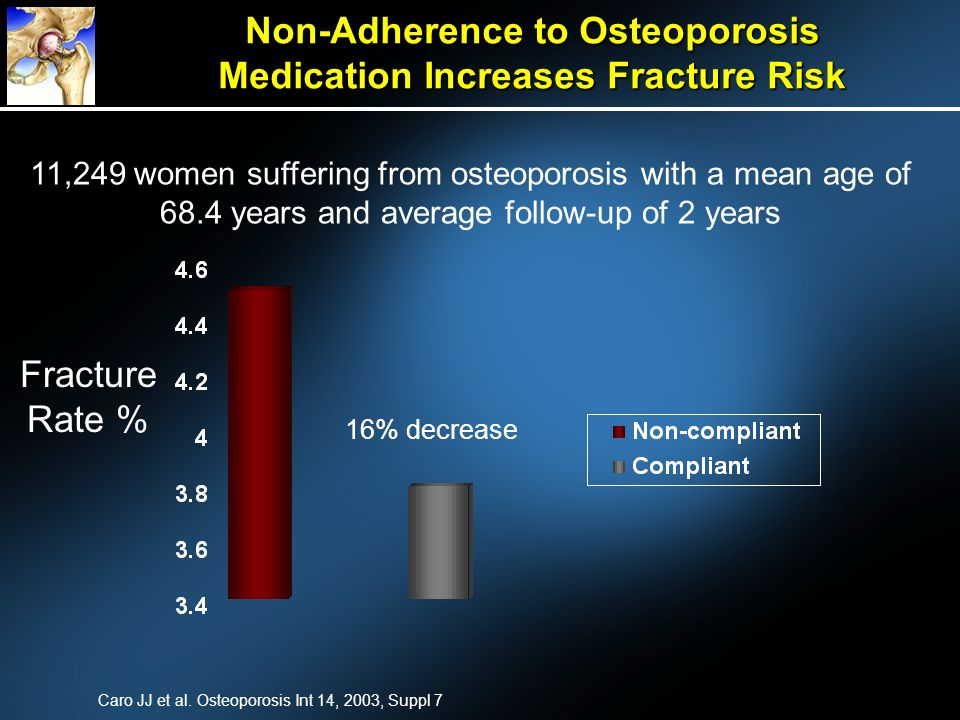 Non-Adherence to Osteoporosis Medication Increases Fracture Risk 11,249 women suffering from osteoporosis with a mean age of 68.4 years and average fo