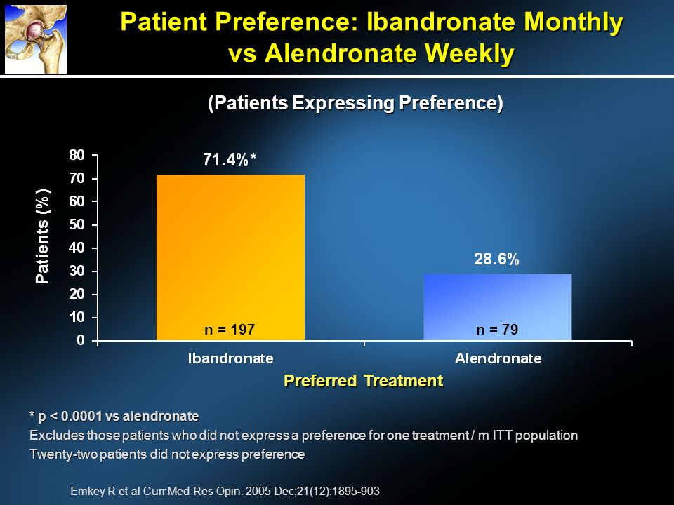 * p < 0.0001 vs alendronate Excludes those patients who did not express a preference for one treatment / m ITT population Twenty-two patients did not