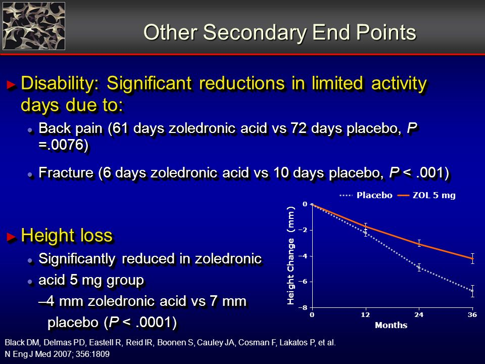 Other Secondary End Points Disability: Significant reductions in limited activity days due to: Disability: Significant reductions in limited activity days due to: Back pain (61 days zoledronic acid vs 72 days placebo, P =.0076) Back pain (61 days zoledronic acid vs 72 days placebo, P =.0076) Fracture (6 days zoledronic acid vs 10 days placebo, P <.001) Fracture (6 days zoledronic acid vs 10 days placebo, P <.001) Height loss Height loss Significantly reduced in zoledronic Significantly reduced in zoledronic acid 5 mg group acid 5 mg group –4 mm zoledronic acid vs 7 mm placebo (P <.0001) placebo (P <.0001) Months ZOL 5 mgPlacebo Height Change (mm) –8 –6 –4 –2 0 0122436 Black DM, Delmas PD, Eastell R, Reid IR, Boonen S, Cauley JA, Cosman F, Lakatos P, et al.