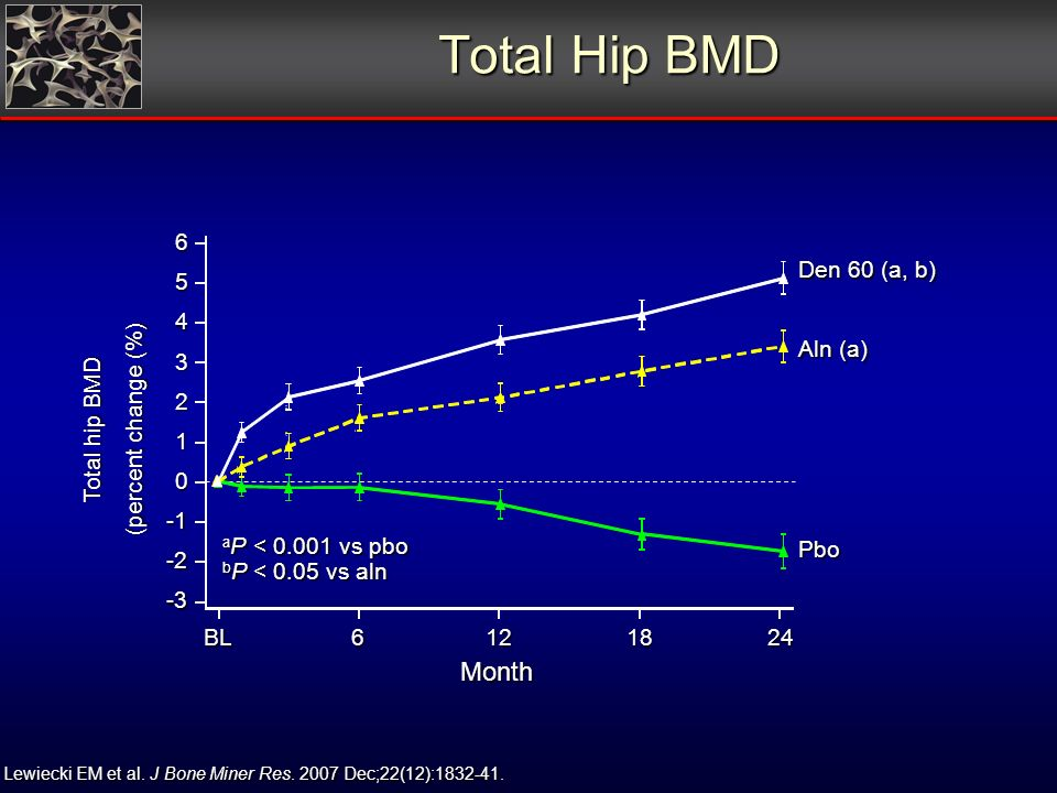 Total Hip BMD Total hip BMD (percent change (%) Month BL6121824 Aln (a) Den 60 (a, b) Pbo a P < 0.001 vs pbo b P < 0.05 vs aln -3 -2 0 1 2 3 4 5 6 Lewiecki EM et al.