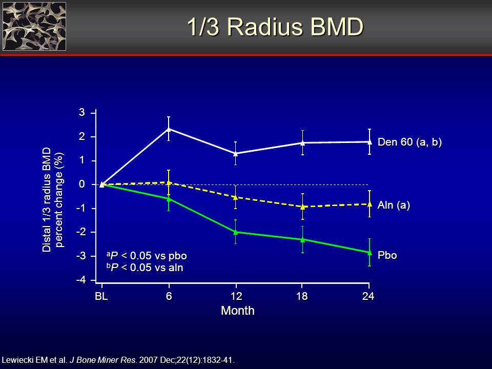 1/3 Radius BMD Month -4 -3 -2 0 1 2 3 BL6121824 Distal 1/3 radius BMD percent change (%) Aln (a) Den 60 (a, b) Pbo a P < 0.05 vs pbo b P < 0.05 vs aln Lewiecki EM et al.