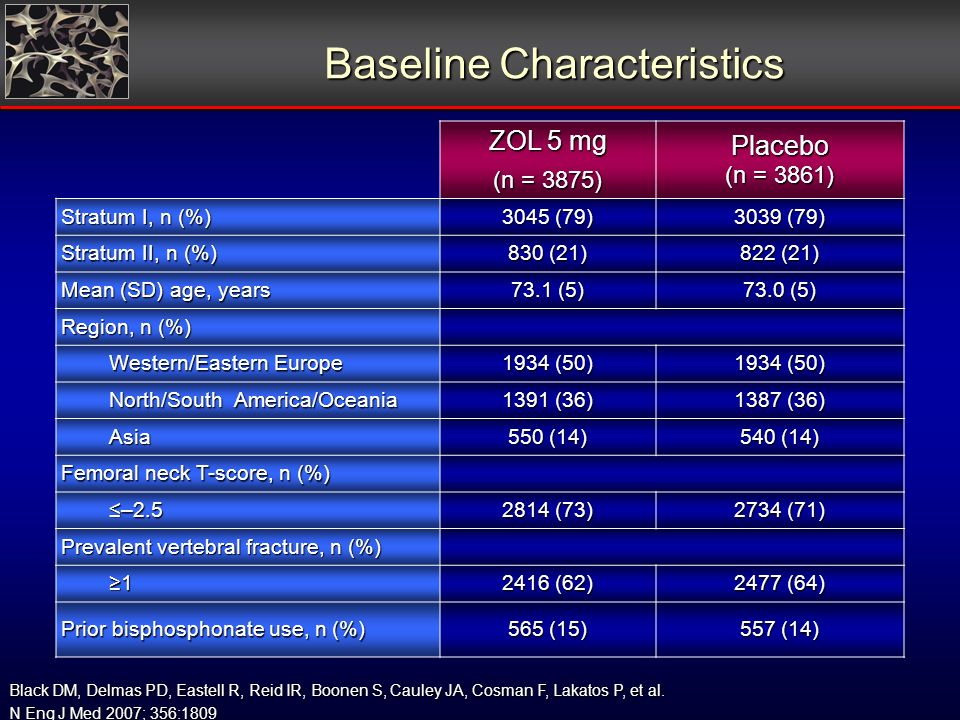 Baseline Characteristics ZOL 5 mg (n = 3875) Placebo (n = 3861) Stratum I, n (%) 3045 (79) 3039 (79) Stratum II, n (%) 830 (21) 822 (21) Mean (SD) age, years 73.1 (5) 73.0 (5) Region, n (%) Western/Eastern Europe 1934 (50) North/South America/Oceania 1391 (36) 1387 (36) Asia 550 (14) 540 (14) Femoral neck T-score, n (%) –2.5 2814 (73) 2734 (71) Prevalent vertebral fracture, n (%) 1 2416 (62) 2477 (64) Prior bisphosphonate use, n (%) 565 (15) 557 (14) Black DM, Delmas PD, Eastell R, Reid IR, Boonen S, Cauley JA, Cosman F, Lakatos P, et al.