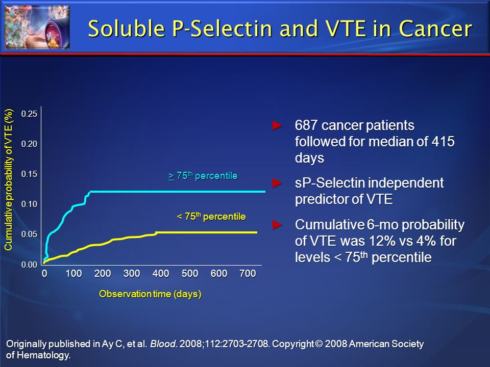 Originally published in Ay C, et al. Blood. 2008;112:2703-2708. Copyright © 2008 American Society of Hematology. Soluble P-Selectin and VTE in Cancer