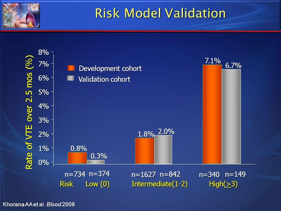 Risk Model Validation Risk Low (0) Intermediate(1-2) High(>3) 0% 1% 2% 3% 4% 5% 6% 7% 8% Rate of VTE over 2.5 mos (%) n=734 n=1627n=340 0.8% 1.8%7.1%
