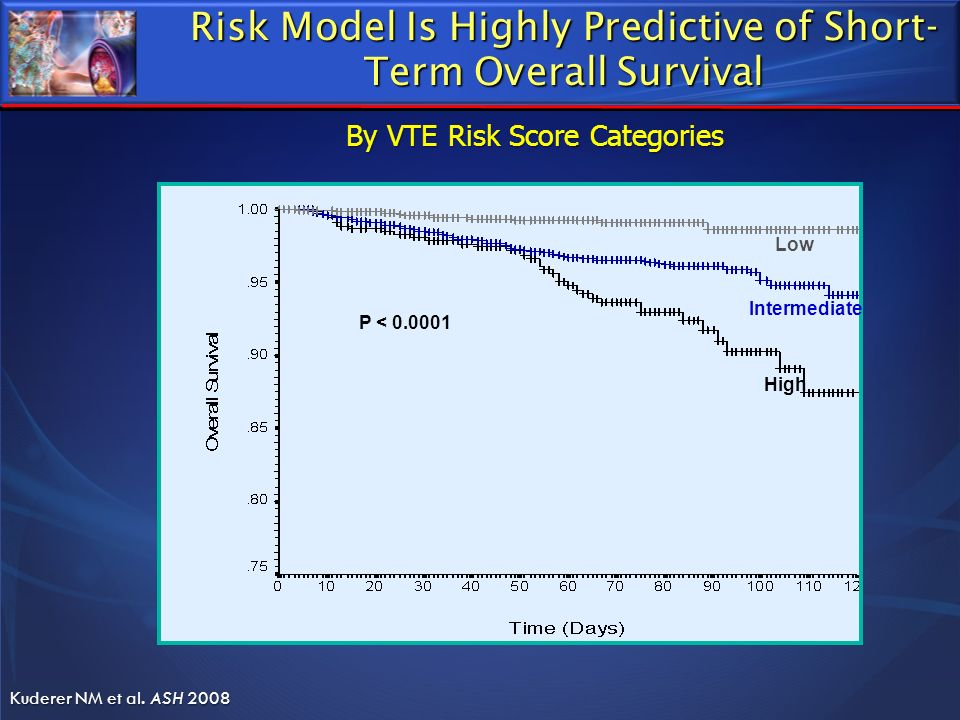 Risk Model Is Highly Predictive of Short- Term Overall Survival Low Intermediate High P < 0.0001 Kuderer NM et al. ASH 2008 By VTE Risk Score Categori