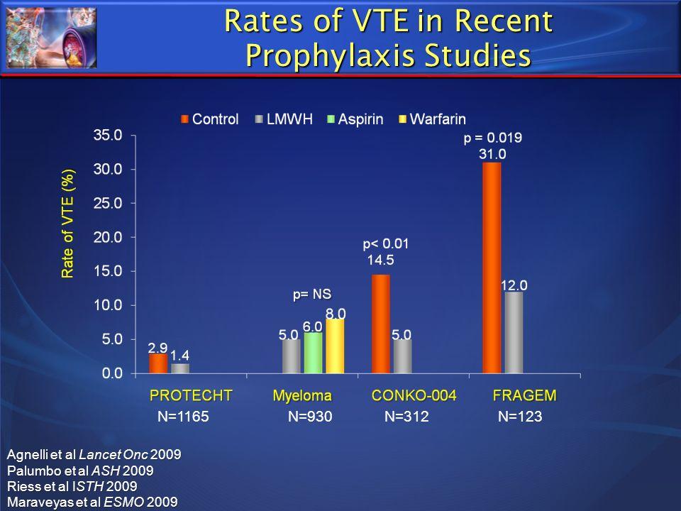Rates of VTE in Recent Prophylaxis Studies N=930N=312N=123N=1165 Agnelli et al Lancet Onc 2009 Palumbo et al ASH 2009 Riess et al ISTH 2009 Maraveyas
