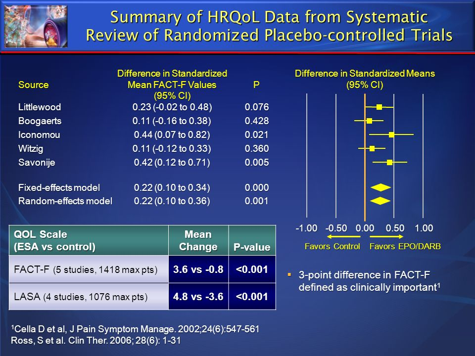 Summary of HRQoL Data from Systematic Review of Randomized Placebo-controlled Trials QOL Scale (ESA vs control) Mean Change P-value FACT-F (5 studies,