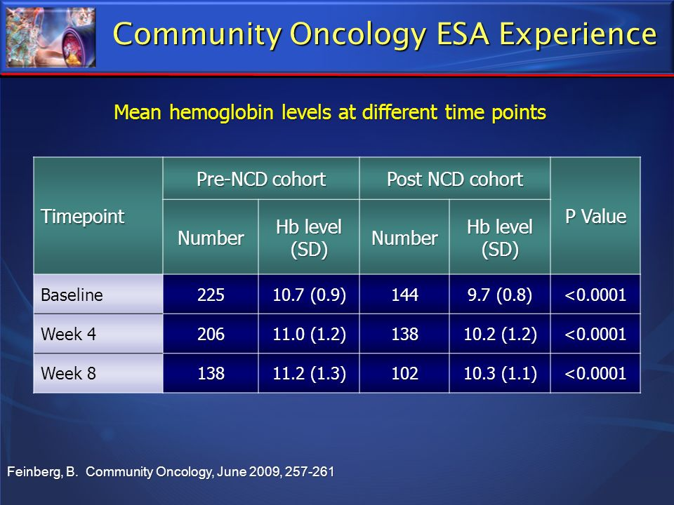 Feinberg, B. Community Oncology, June 2009, 257-261 Community Oncology ESA Experience Timepoint Pre-NCD cohort Post NCD cohort P Value Number Hb level