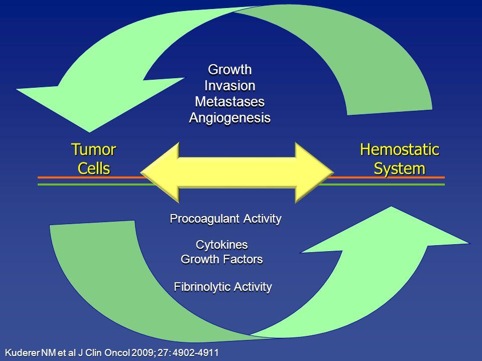 TumorCellsHemostaticSystem Procoagulant Activity Cytokines Growth Factors Fibrinolytic Activity GrowthInvasionMetastasesAngiogenesis Kuderer NM et al