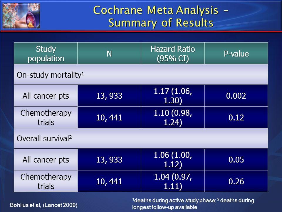 Cochrane Meta Analysis – Summary of Results Study population N Hazard Ratio (95% CI) P-value On-study mortality 1 All cancer pts 13, 933 1.17 (1.06, 1