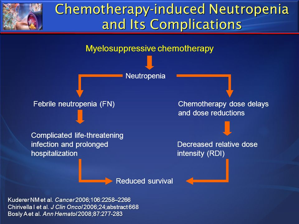Chemotherapy-induced Neutropenia and Its Complications Kuderer NM et al. Cancer 2006;106:2258–2266 Chirivella I et al. J Clin Oncol 2006;24;abstract 6
