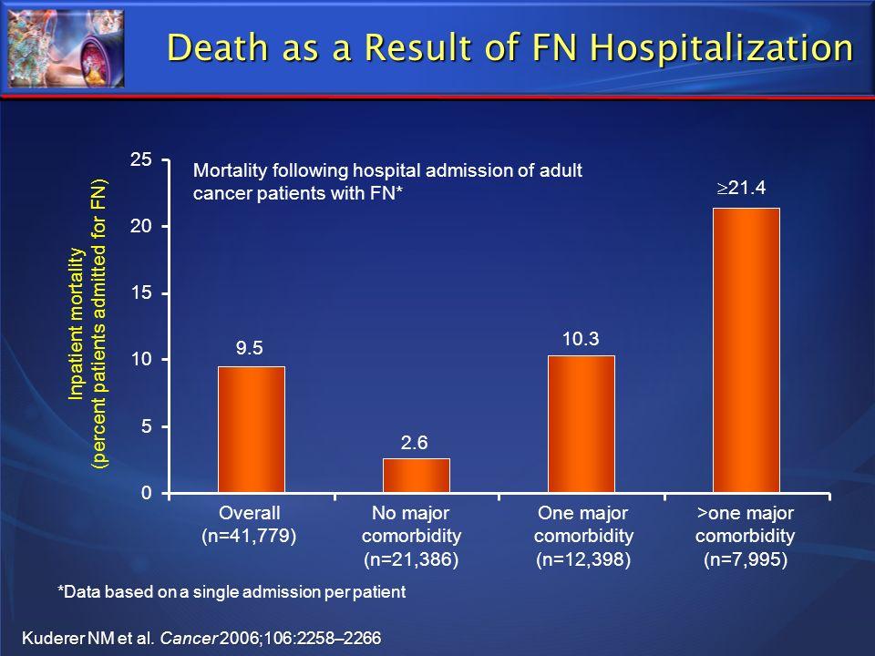 Death as a Result of FN Hospitalization Kuderer NM et al. Cancer 2006;106:2258–2266 OverallNo majorOne major>one major (n=41,779)comorbiditycomorbidit
