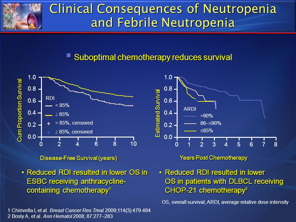Clinical Consequences of Neutropenia and Febrile Neutropenia Reduced RDI resulted in lower OS in patients with DLBCL receiving CHOP-21 chemotherapy 2R