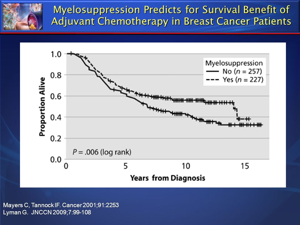Myelosuppression Predicts for Survival Benefit of Adjuvant Chemotherapy in Breast Cancer Patients Mayers C, Tannock IF. Cancer 2001;91:2253 Lyman G. J