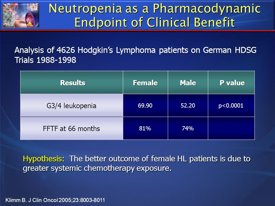 Analysis of 4626 Hodgkins Lymphoma patients on German HDSG Trials 1988-1998 Klimm B. J Clin Oncol 2005;23:8003-8011 Hypothesis: The better outcome of