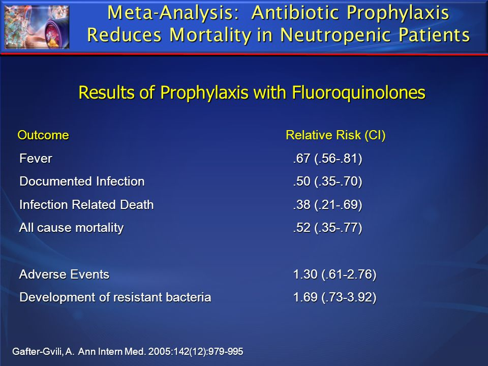 Meta-Analysis: Antibiotic Prophylaxis Reduces Mortality in Neutropenic Patients Results of Prophylaxis with Fluoroquinolones Outcome Relative Risk (CI