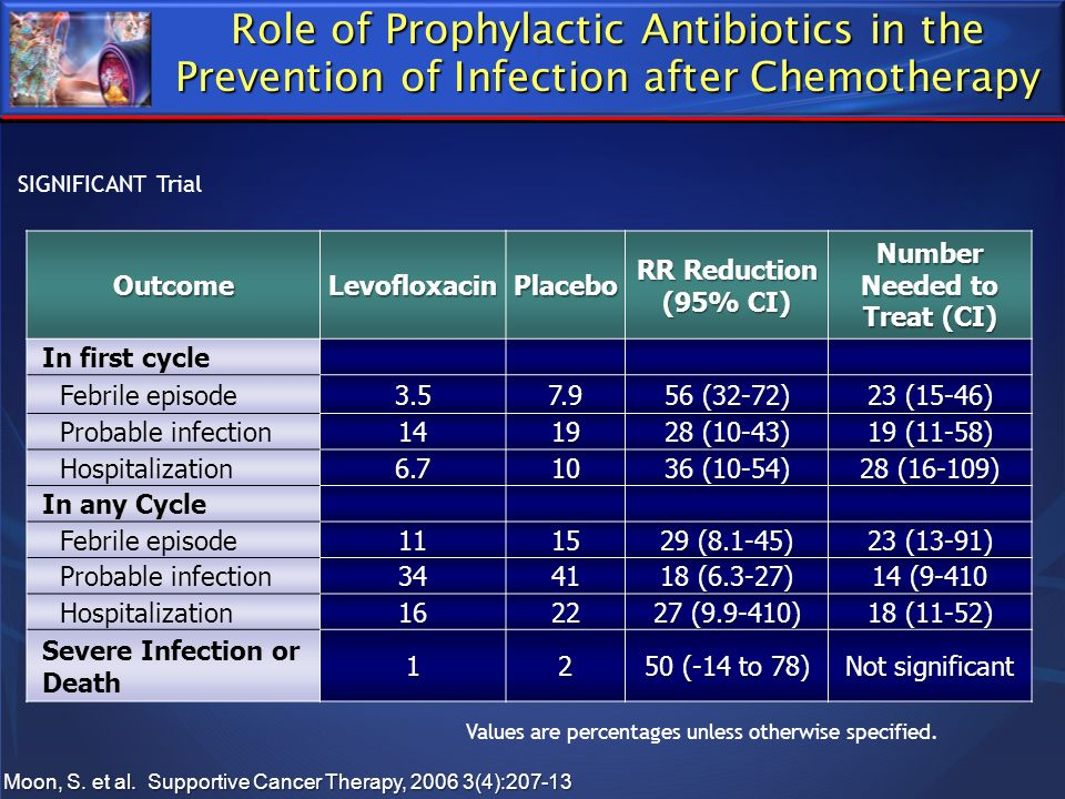 Role of Prophylactic Antibiotics in the Prevention of Infection after Chemotherapy OutcomeLevofloxacinPlacebo RR Reduction (95% CI) Number Needed to T
