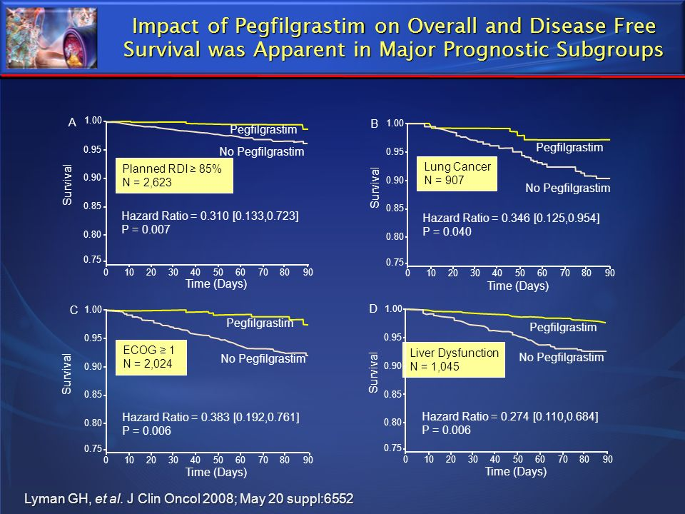 Impact of Pegfilgrastim on Overall and Disease Free Survival was Apparent in Major Prognostic Subgroups Lyman GH, et al. J Clin Oncol 2008; May 20 sup