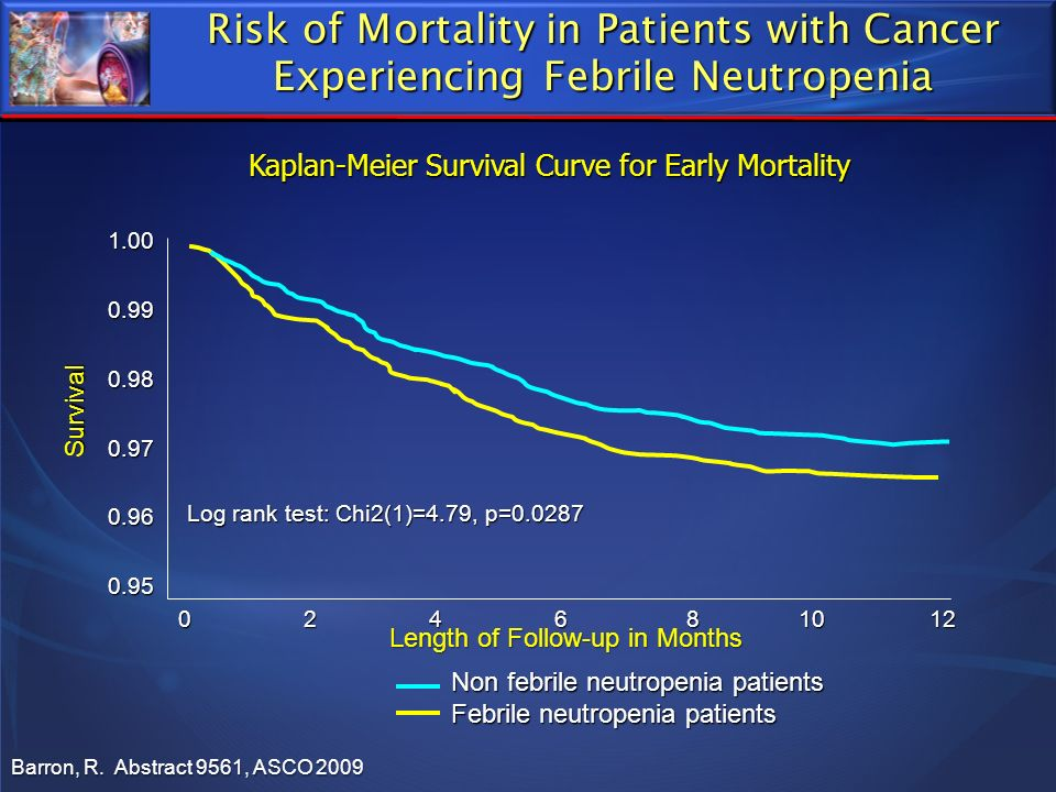 Risk of Mortality in Patients with Cancer Experiencing Febrile Neutropenia Barron, R. Abstract 9561, ASCO 2009 Kaplan-Meier Survival Curve for Early M