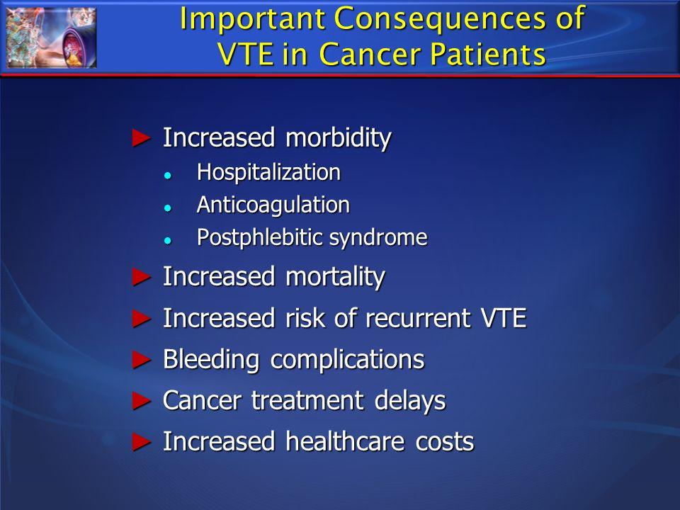 Increased morbidity Increased morbidity Hospitalization Hospitalization Anticoagulation Anticoagulation Postphlebitic syndrome Postphlebitic syndrome
