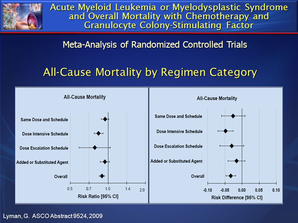All-Cause Mortality by Regimen Category Lyman, G. ASCO Abstract 9524, 2009 Acute Myeloid Leukemia or Myelodysplastic Syndrome and Overall Mortality wi