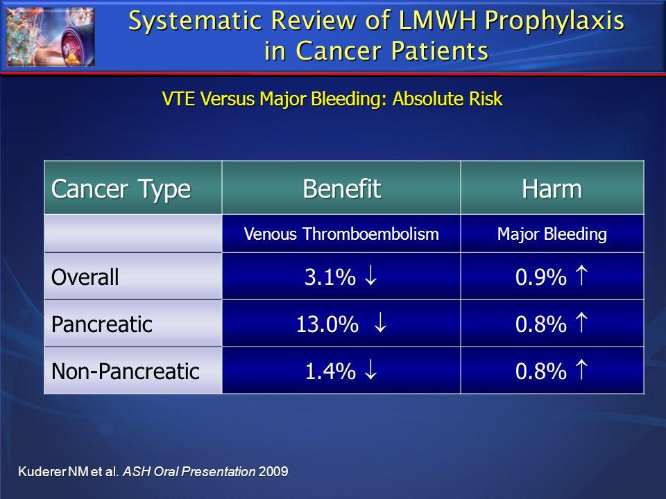 Cancer Type BenefitHarm Venous Thromboembolism Major Bleeding Overall 3.1% 3.1% 0.9% 0.9% Pancreatic 13.0% 13.0% 0.8% 0.8% Non-Pancreatic 1.4% 1.4% 0.