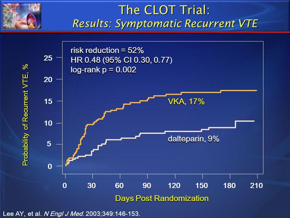 0 5 10 15 20 25 Days Post Randomization 0306090120150180210 Probability of Recurrent VTE, % dalteparin, 9% VKA, 17% risk reduction = 52% HR 0.48 (95%