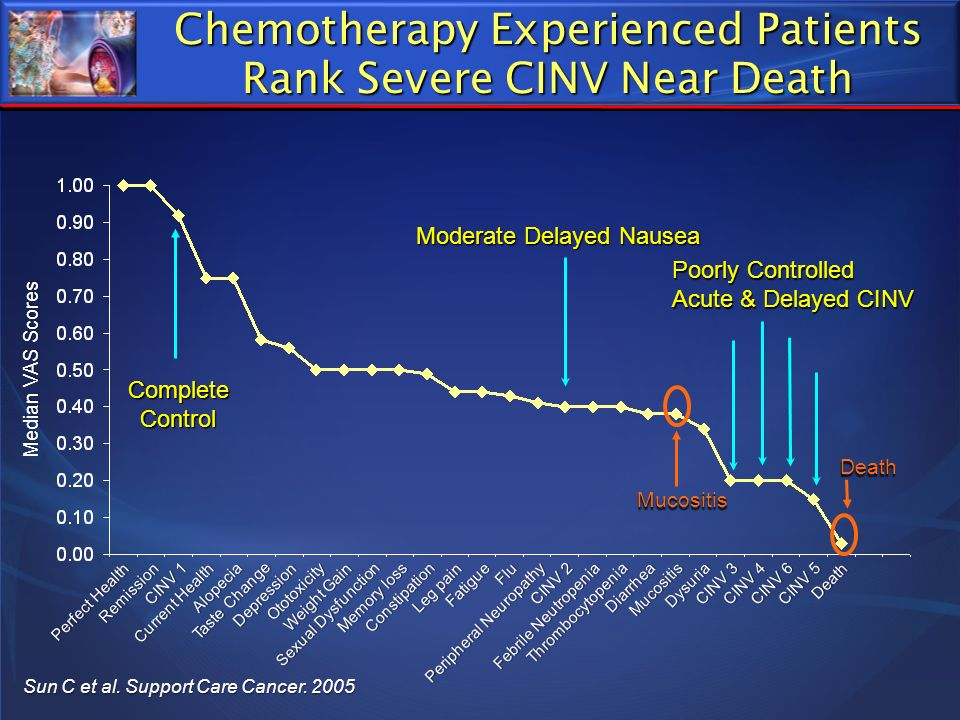 Taste Change Chemotherapy Experienced Patients Rank Severe CINV Near Death Sun C et al. Support Care Cancer. 2005 Thrombocytopenia Median VAS Scores R