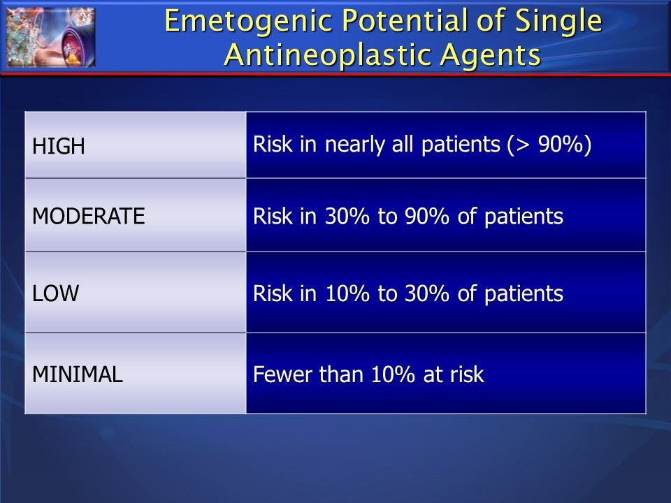 Emetogenic Potential of Single Antineoplastic Agents HIGH Risk in nearly all patients (> 90%) MODERATE Risk in 30% to 90% of patients LOW Risk in 10%