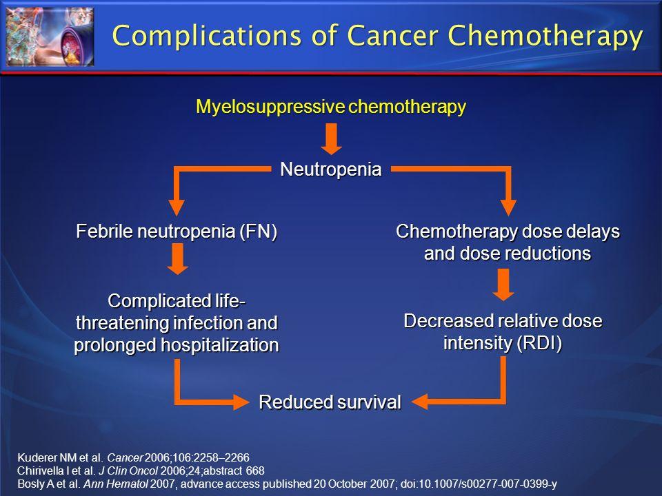 Complications of Cancer Chemotherapy Kuderer NM et al. Cancer 2006;106:2258–2266 Chirivella I et al. J Clin Oncol 2006;24;abstract 668 Bosly A et al.