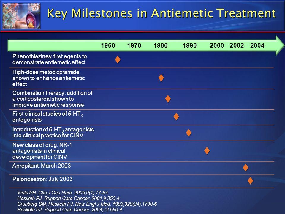 Key Milestones in Antiemetic Treatment 1960197019801990200020022004 Phenothiazines: first agents to demonstrate antiemetic effect High-dose metoclopra