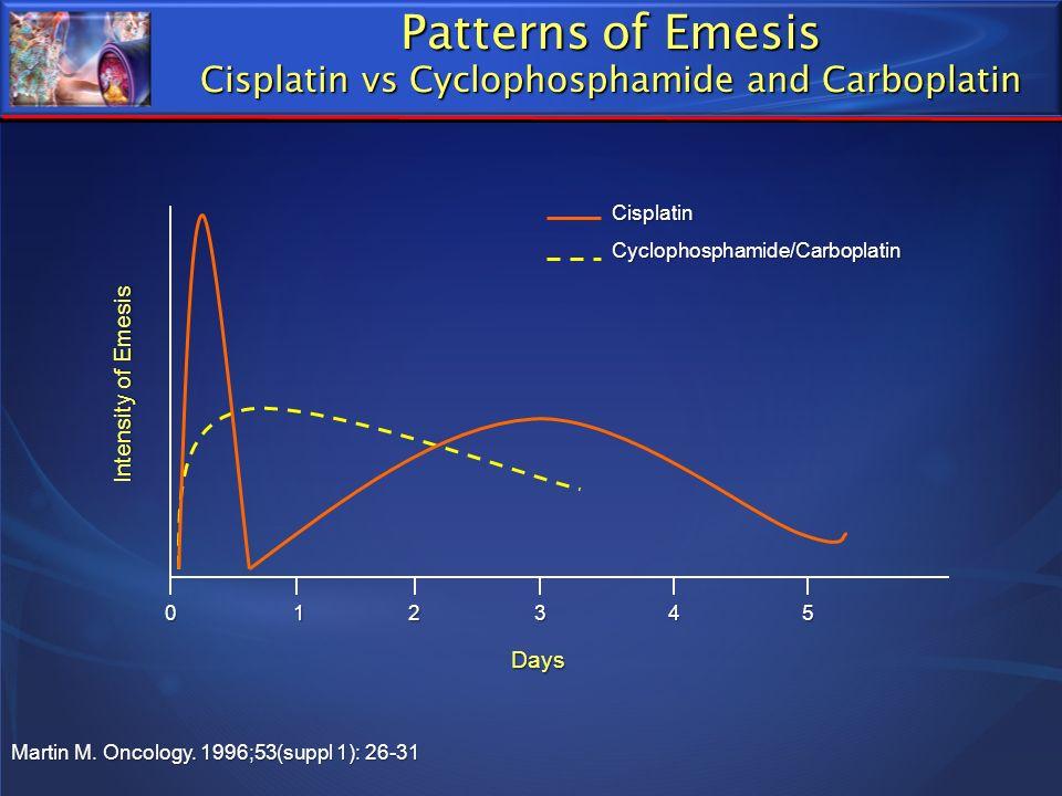 Patterns of Emesis Cisplatin vs Cyclophosphamide and Carboplatin Martin M. Oncology. 1996;53(suppl 1): 26-31 CisplatinCyclophosphamide/Carboplatin Int