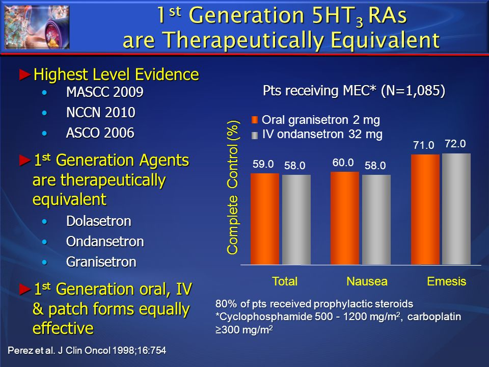 1 st Generation 5HT 3 RAs are Therapeutically Equivalent Pts receiving MEC* (N=1,085) 80% of pts received prophylactic steroids *Cyclophosphamide 500